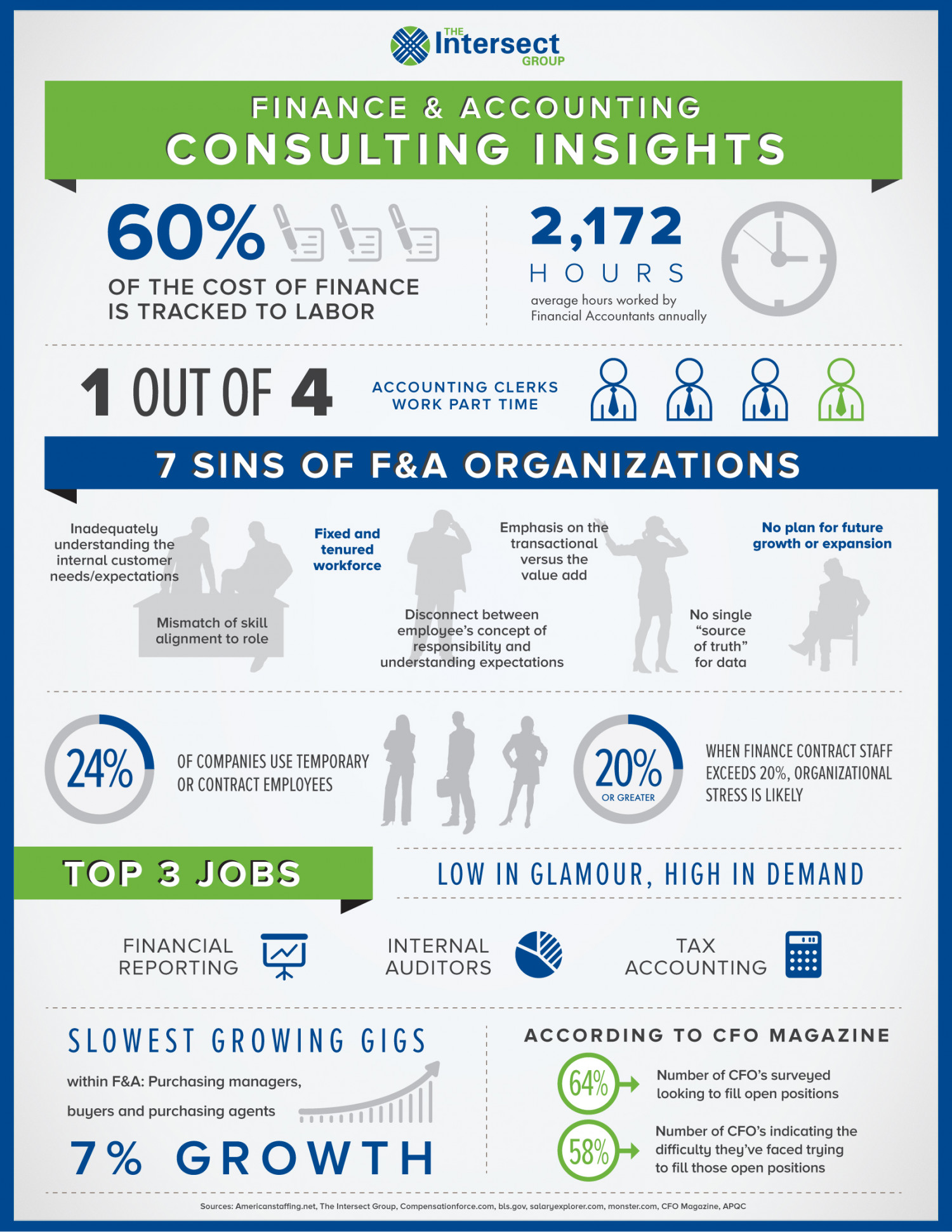Finance & Accounting Consulting Insights Infographic