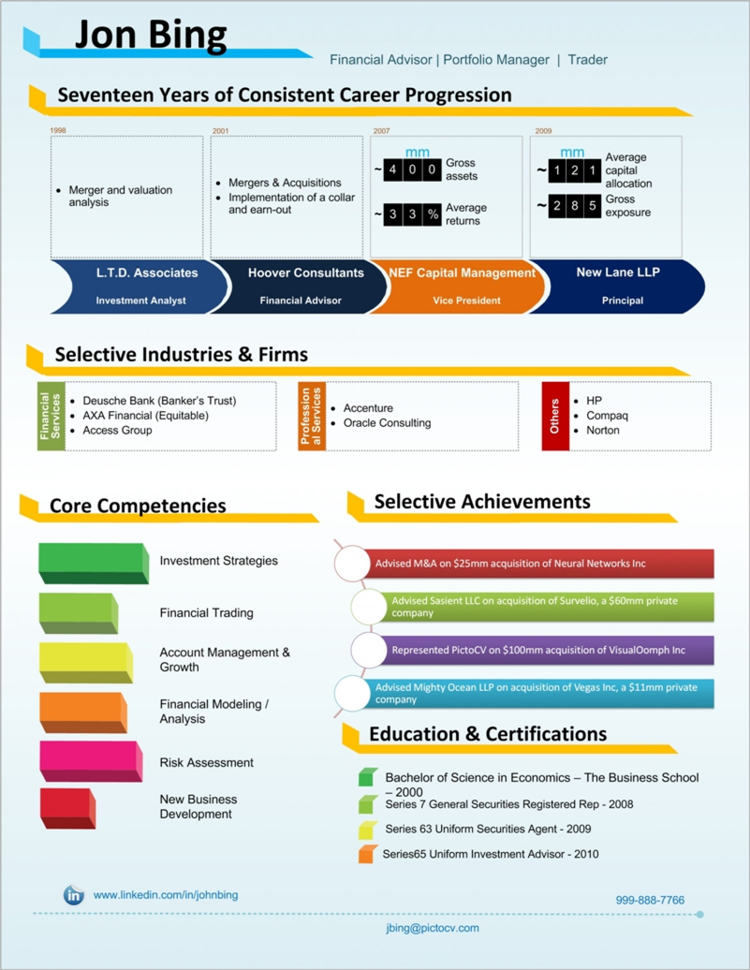 Financial Analyst Visual Resume Sample Infographic
