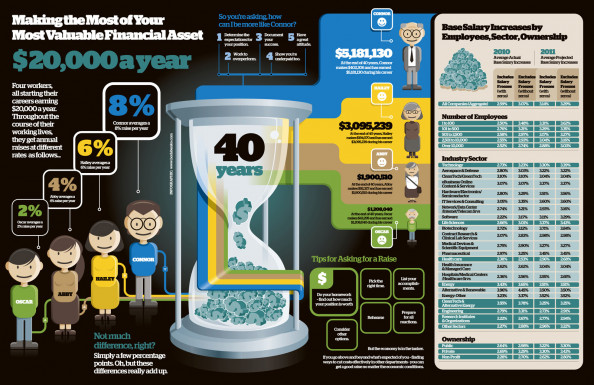 Financial Asset Infographic