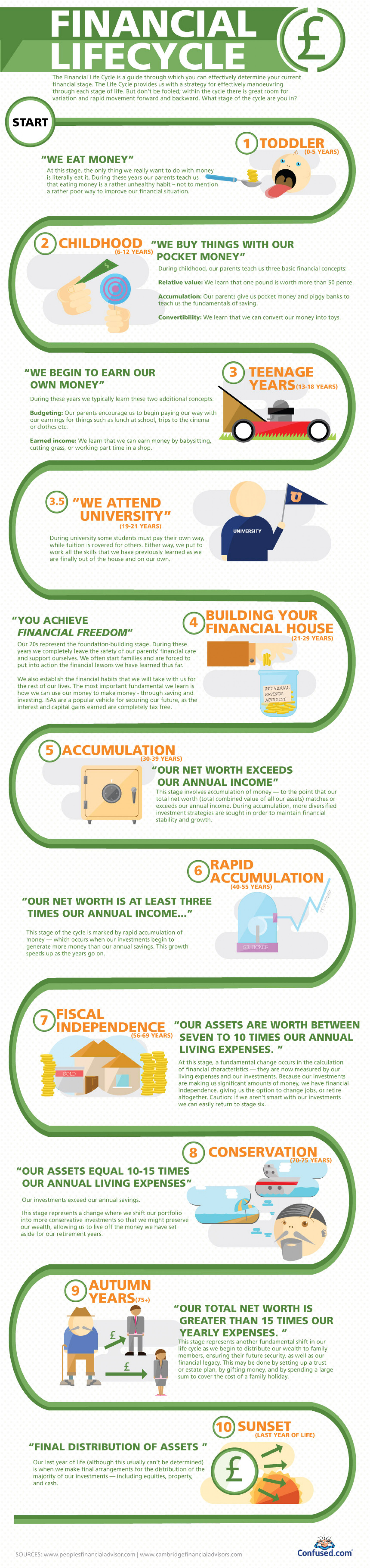 Financial Lifecycle  Infographic