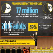 Financial Literacy 101 Infographic
