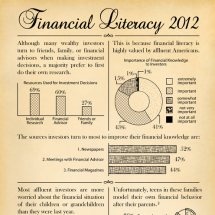 Financial Literacy 2012 Infographic