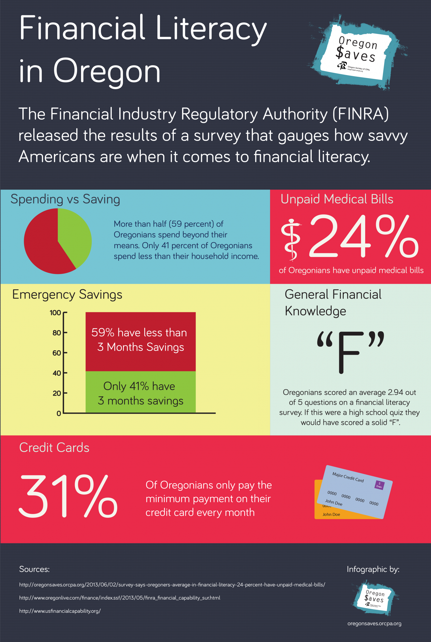 Financial Literacy in Oregon Infographic