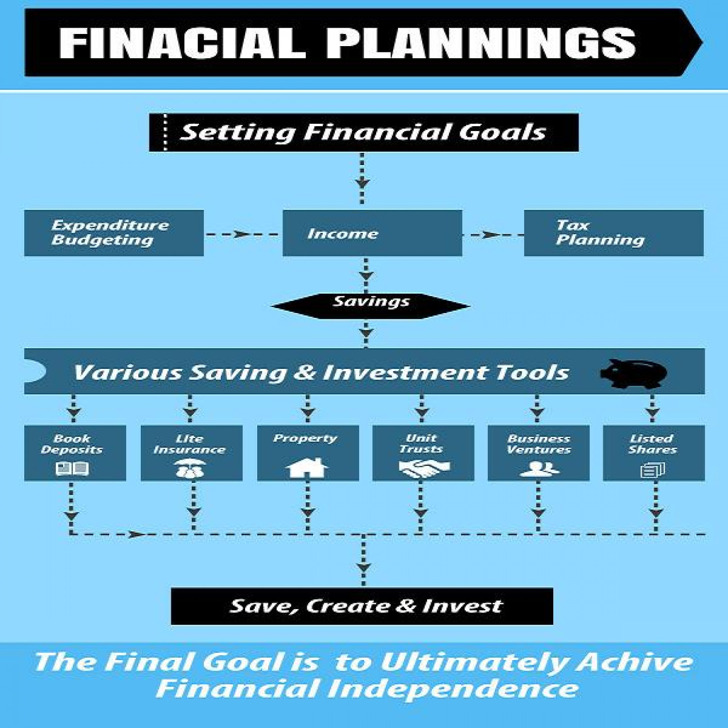 Financial Planning Infographic