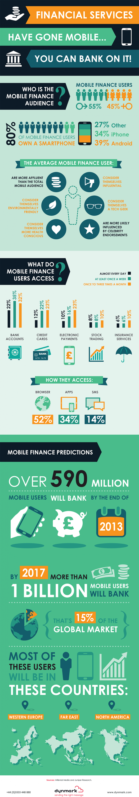 Financial services have gone mobile... you can bank on it!