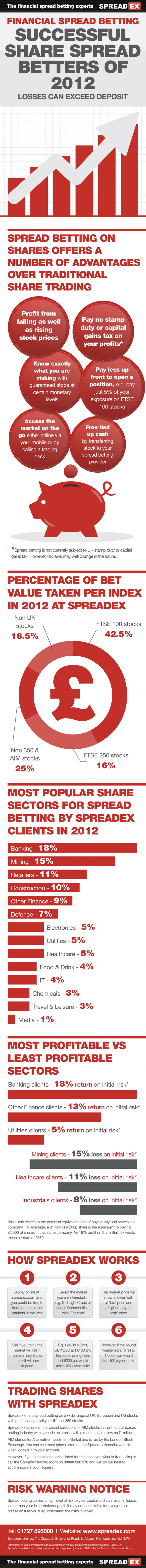 Financial Spread Trading � Successful Share Spread Betters of 2012