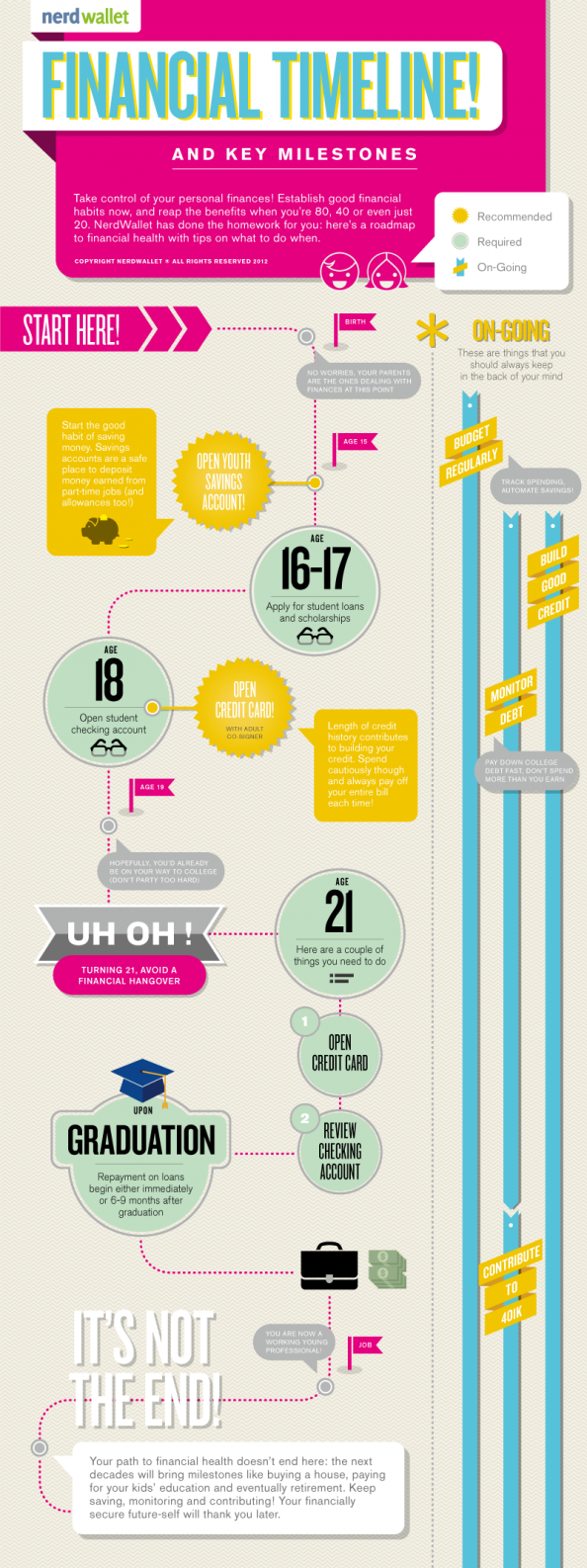 Financial Timeline and Key Milestones Infographic