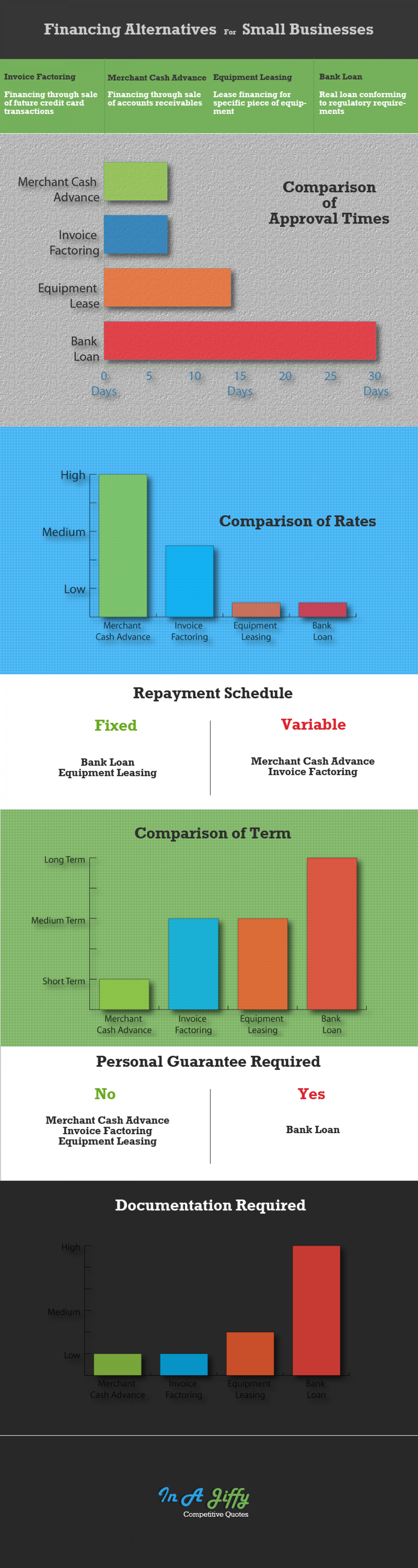 Financing Alternatives Infographic