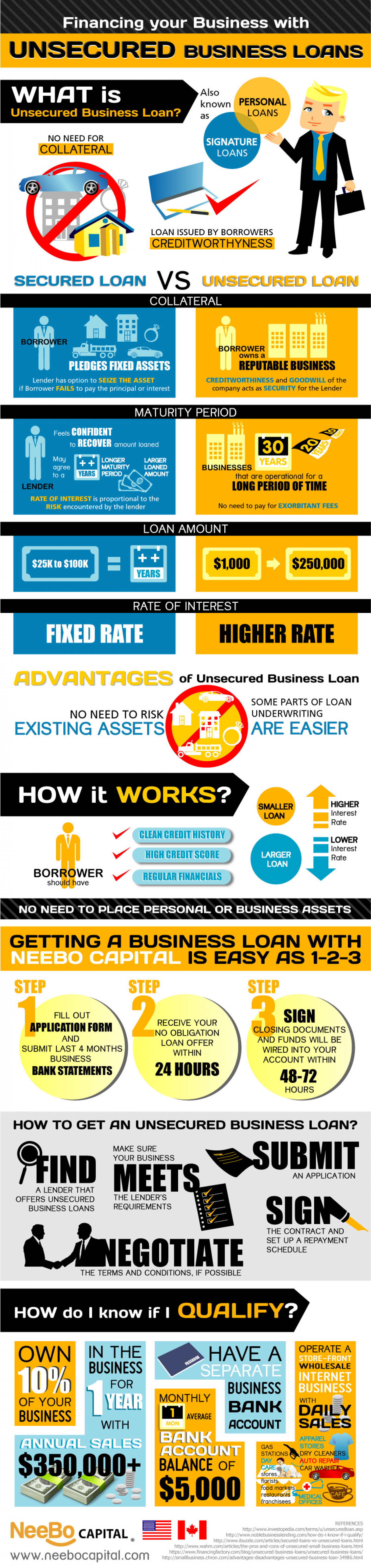 Financing your Business with Unsecured Business Loans Infographic