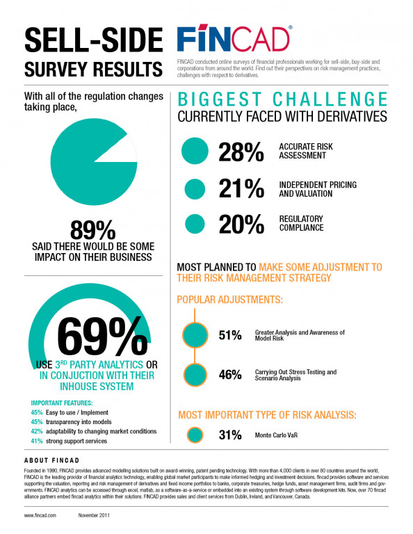 FINCAD: Sell-Side Survey Results 2011 Infographic