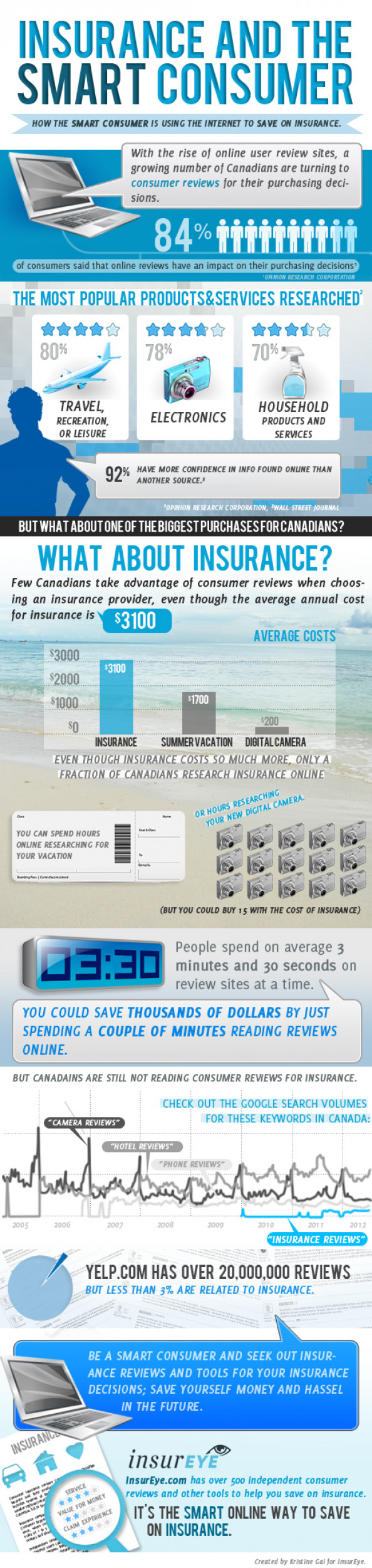 Find Insurance in Canada Wisely – Use Independent Consumer Reviews Infographic