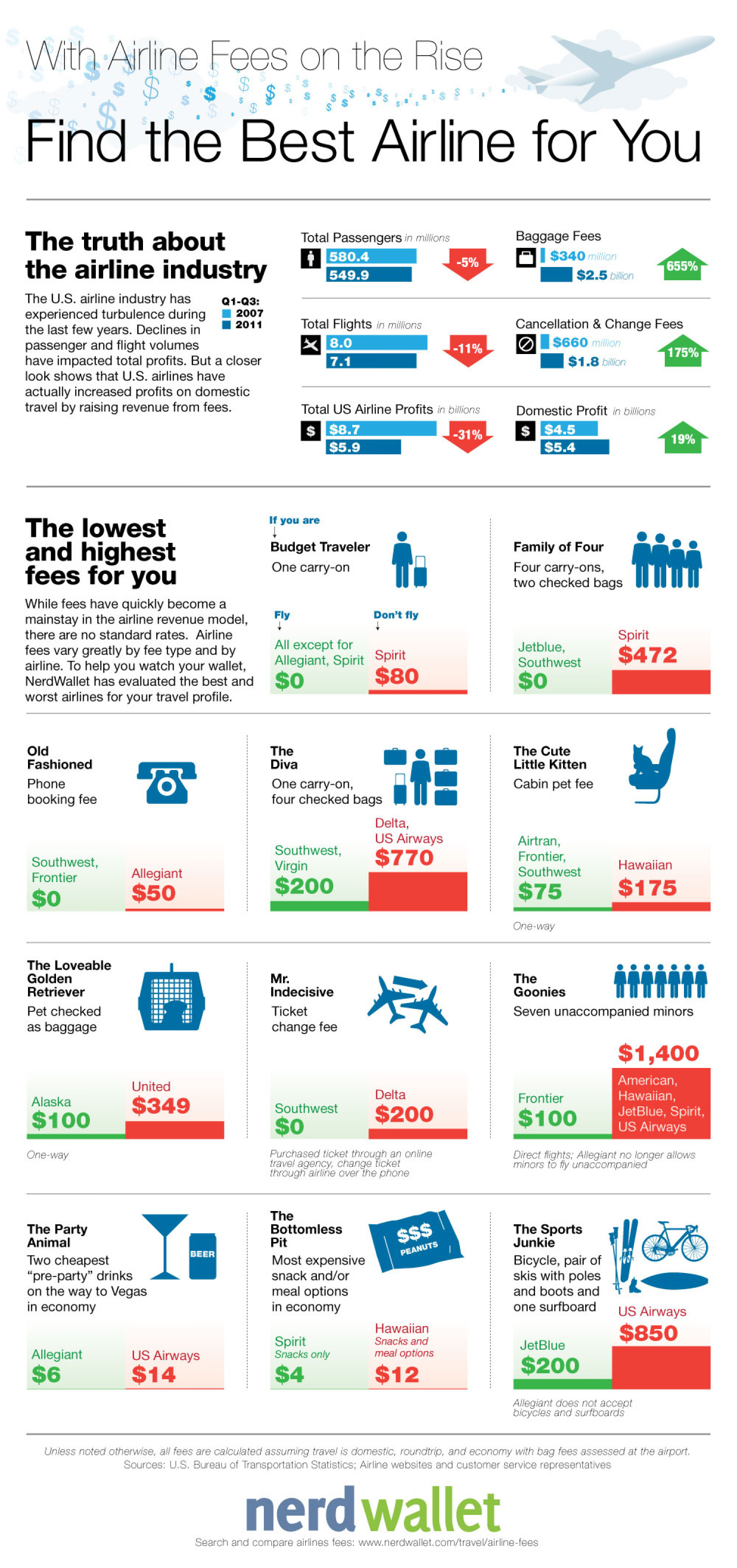 Find the Lowest Airline Fees Infographic