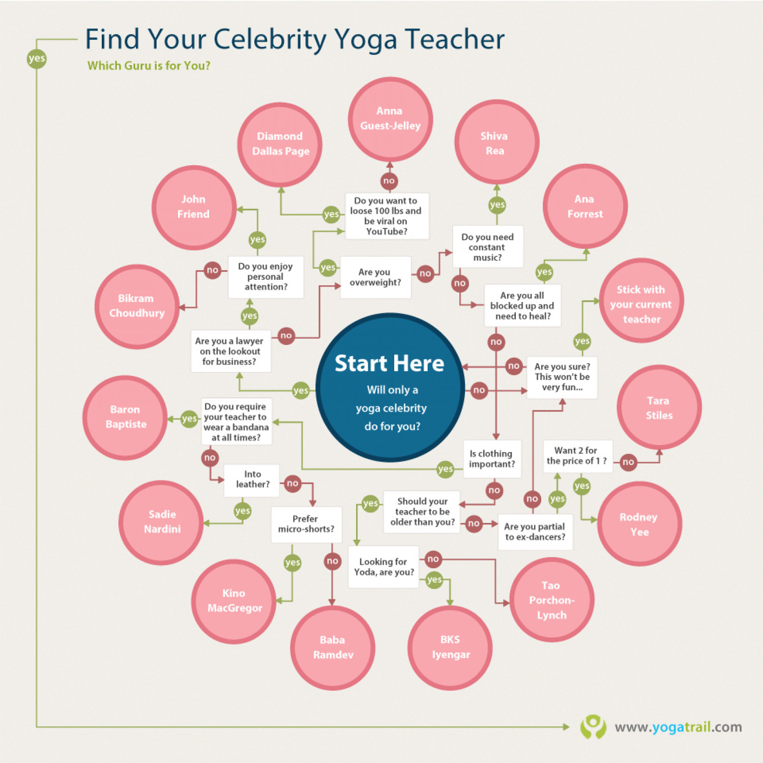 Find Your Celebrity Yoga Teacher Infographic