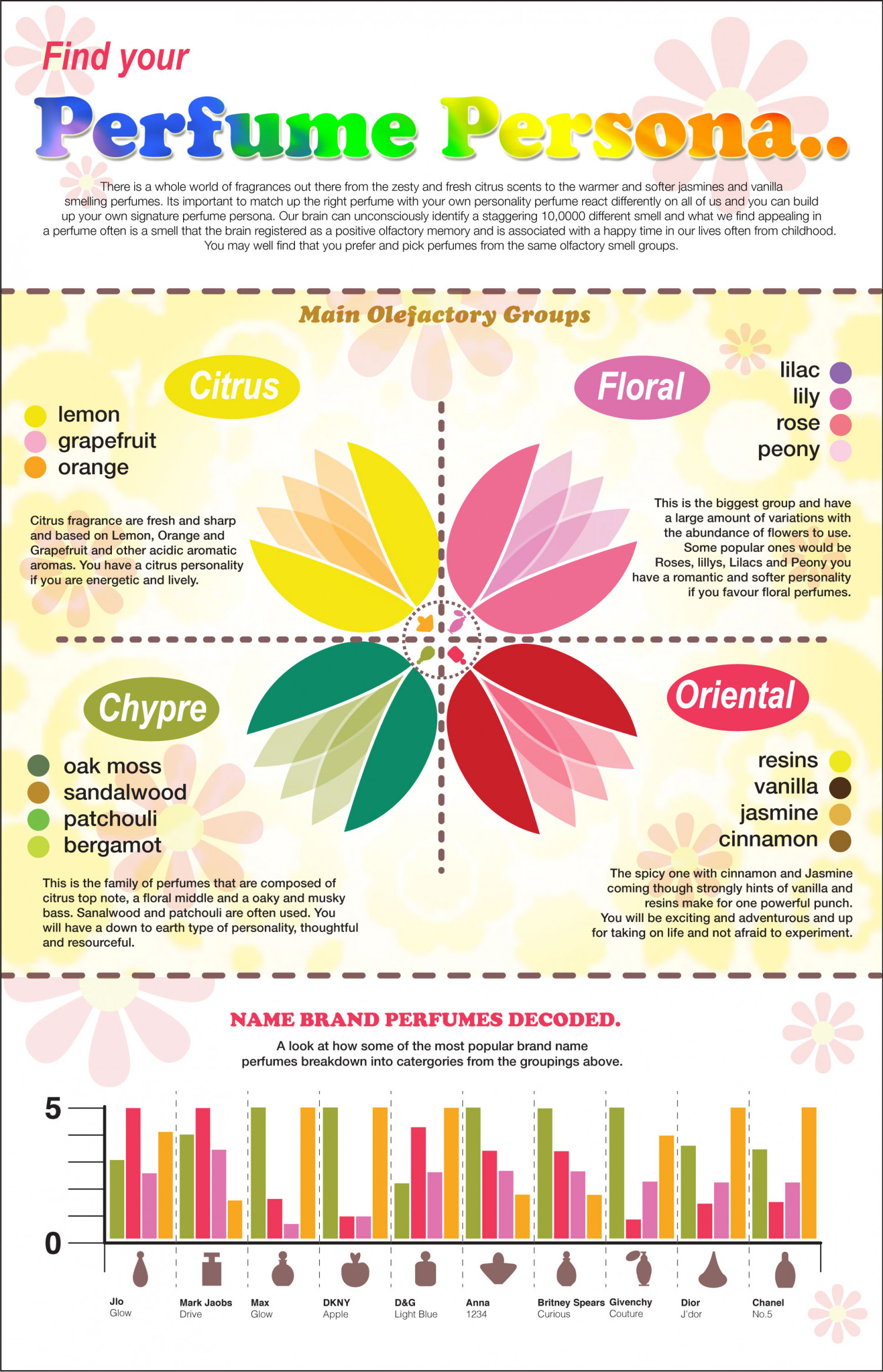 Find your Perfume Personality Infographic