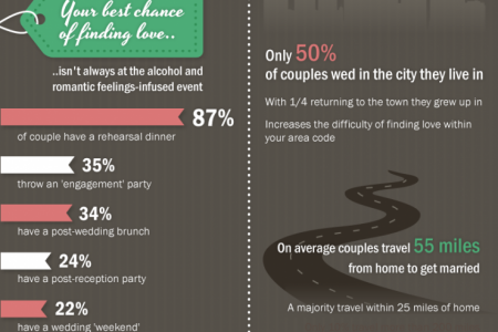 Finding Love at a Wedding Infographic
