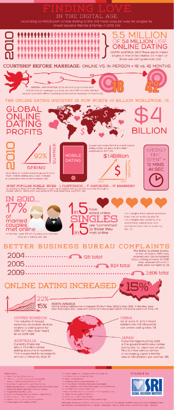 Finding Love in the Digital Age Infographic