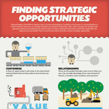 Finding Strategic Opportunities Infographic
