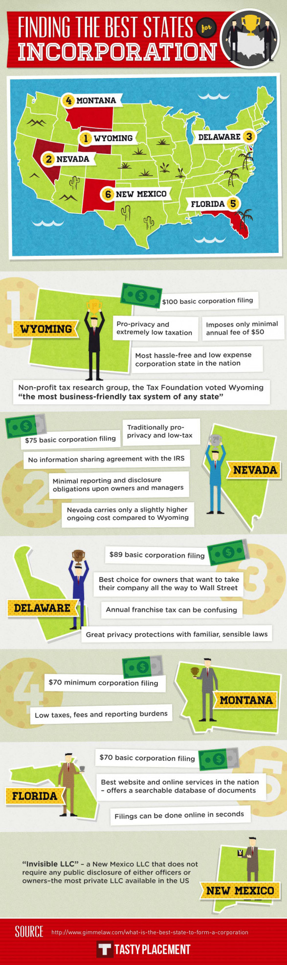 Best 6 States to Form a LLC Corporation for your Small Business