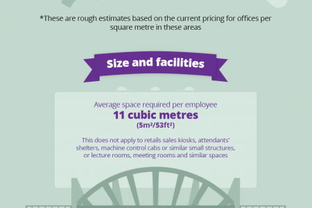 Finding the ideal office space Infographic