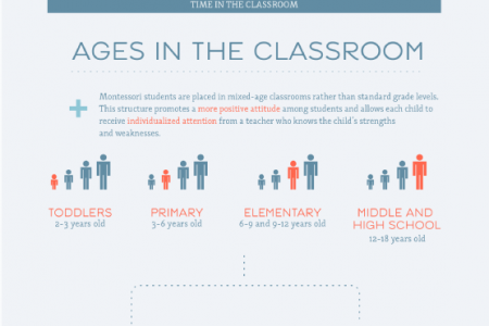 Finding the Right Fit for Your Child: Benefits of a Private Education Infographic