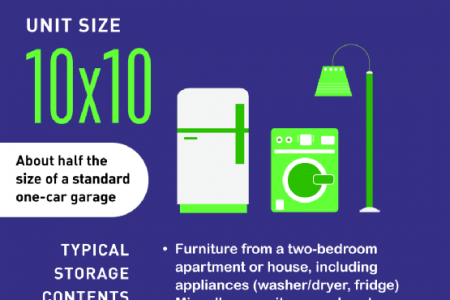 Finding Your Self-Storage Fit  Infographic