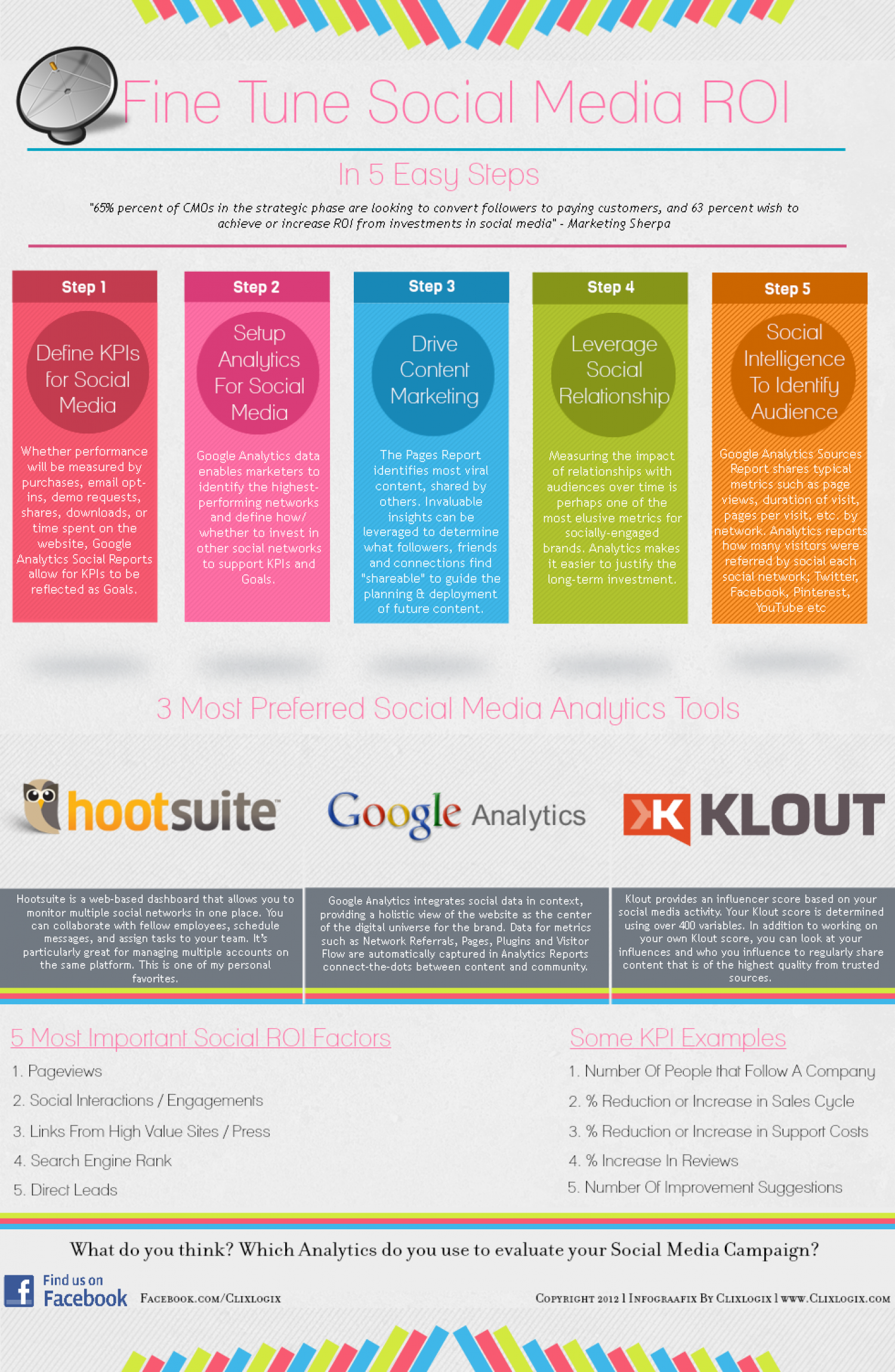 Fine Tune Your Social Media ROI In 5 Easy Steps Infographic