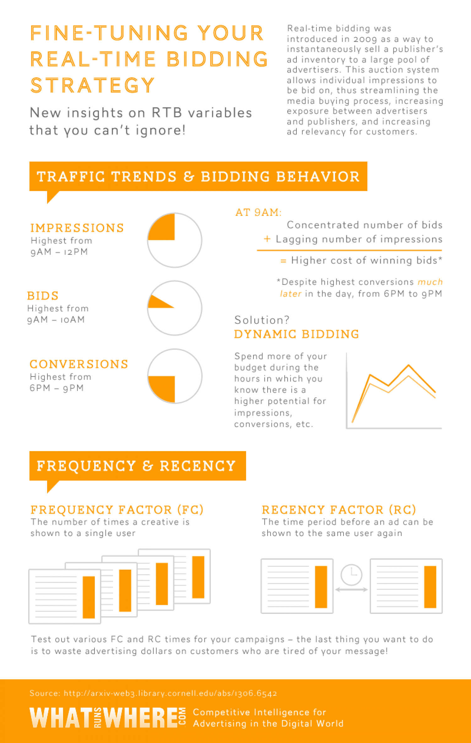 Fine-Tuning Your Real-Time Bidding Strategy Infographic