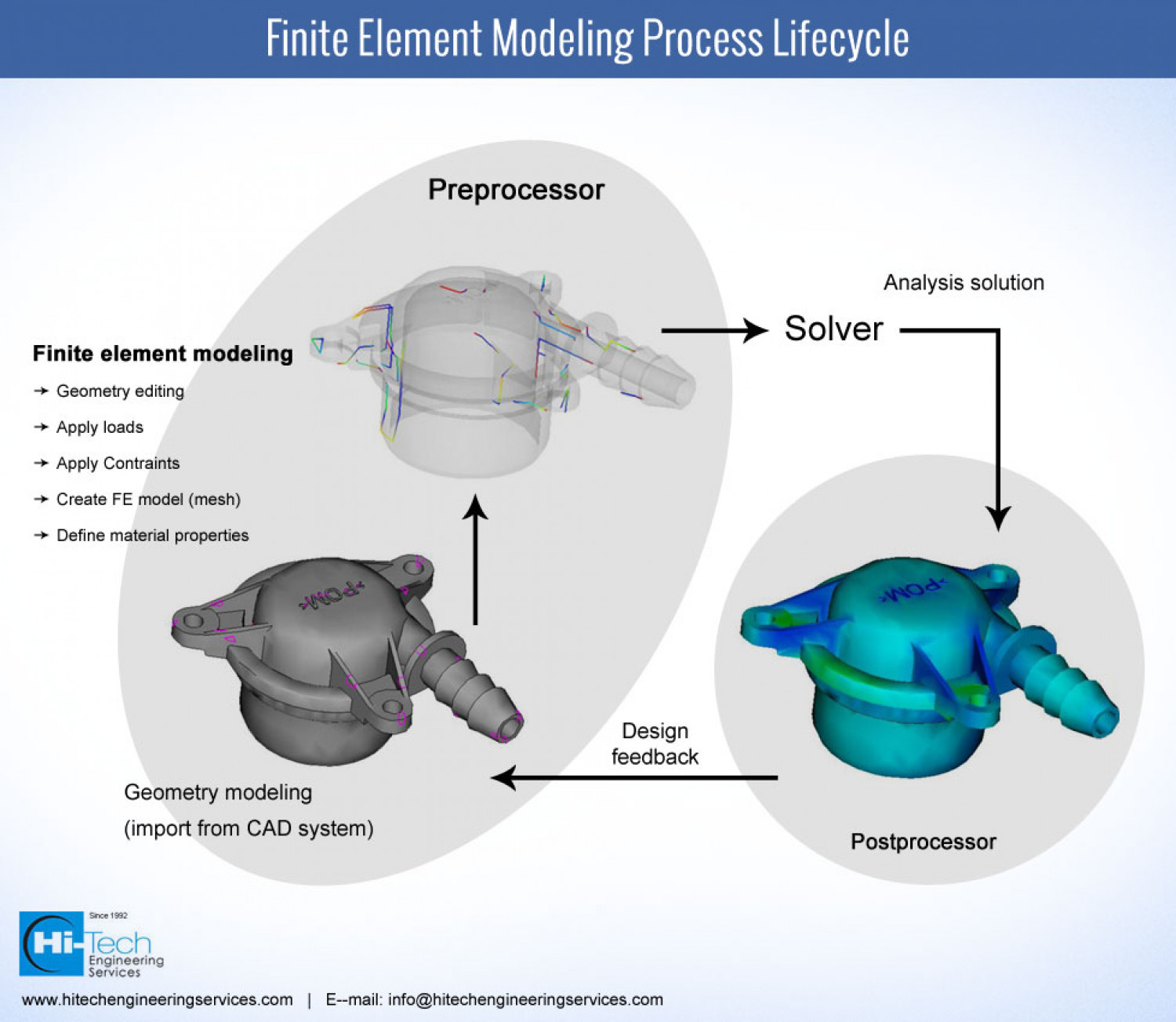Finite Element Analysis Process Infographic