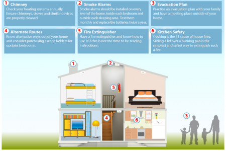 Fire Prevention Tips and Home Security Infographic