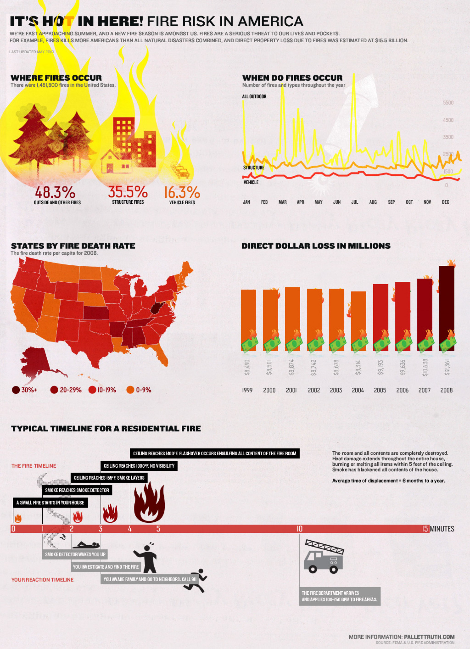 Fire Risk in America Infographic