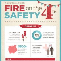 Fire Safety on the 4th of July  Infographic