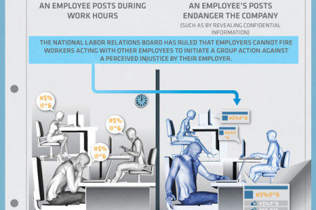Fired for Facebook Infographic