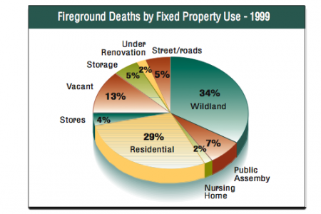 Fireground Deaths Infographic