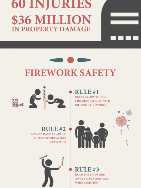 Fireworks 101: 4th of July Safety Infographic