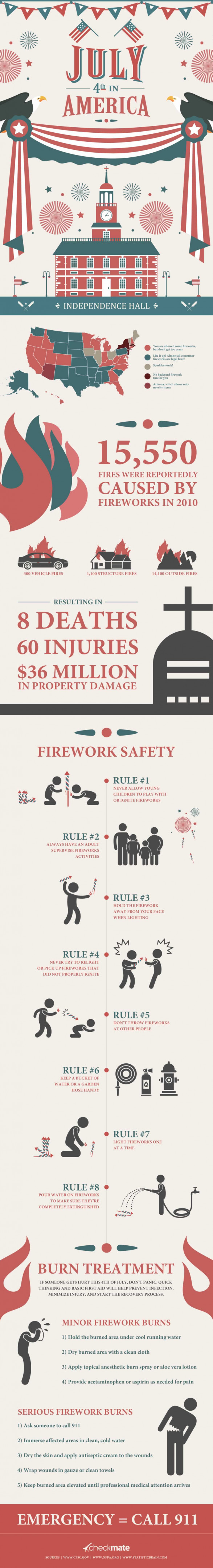 Fireworks 101: 4th of July Safety