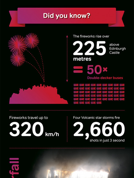 Fireworks Concert | Edinburgh International Festival Infographic