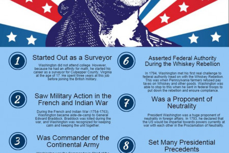 First American President, George Washington (1789 –1797) Infographic