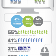 First Annual State of Digital Marketing Survey Results Infographic