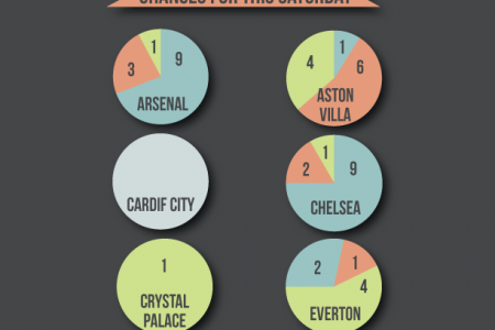 First Day of the Premier League Infographic