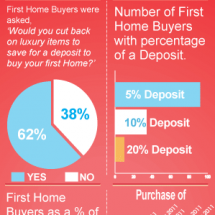 First Home Buyers Info Infographic