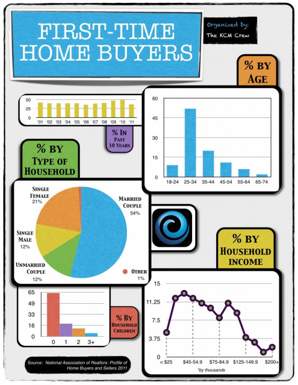 First Time Buyers: The Stats Infographic