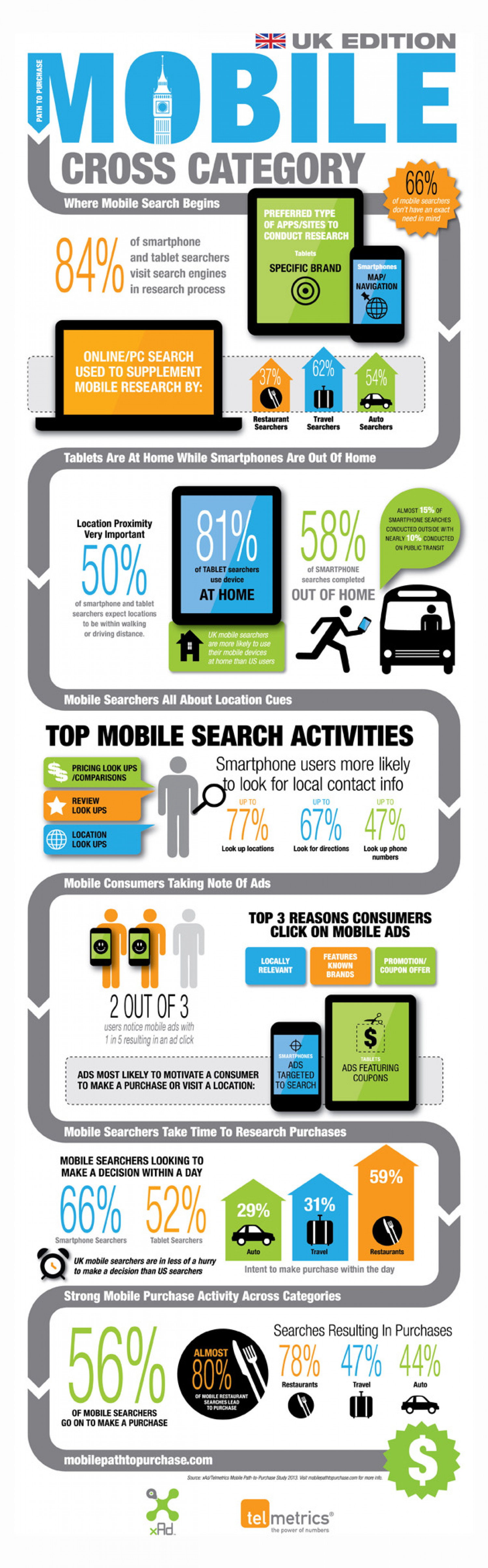 First UK mobile path-to-purchase research findings Infographic