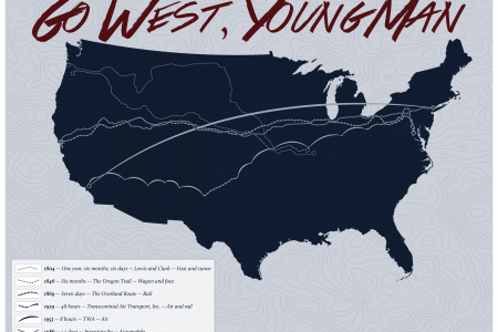 Go West, Young Man Infographic