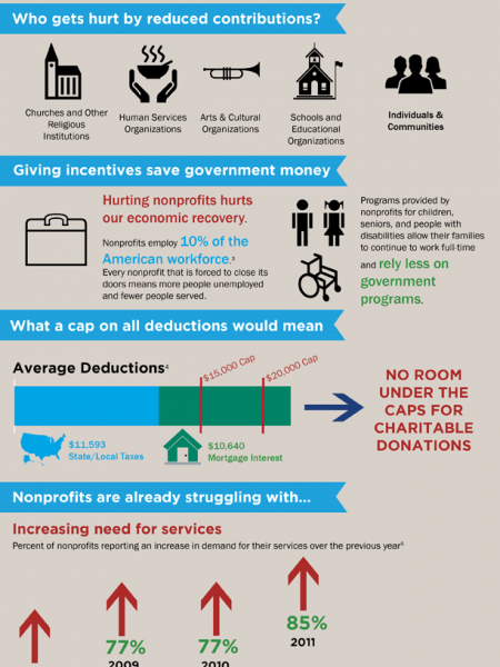 The Danger of Capping Deductions Infographic