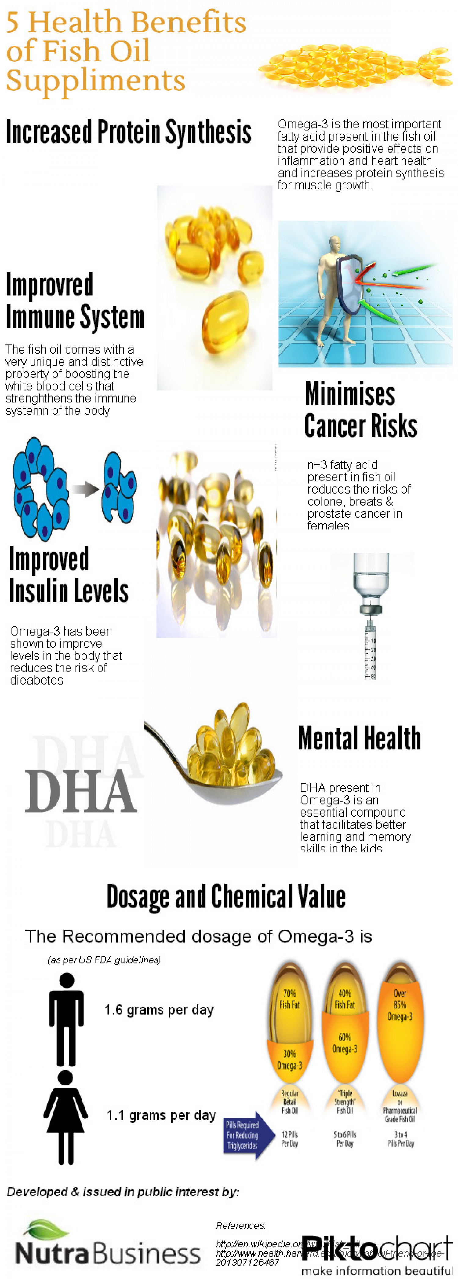 Fish Oil Health Benefits Infographic