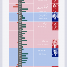 Fisher Investments Presidential Term Anomaly  Infographic