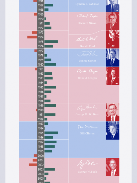 Fisher Investments' Presidential Term Anomaly  Infographic