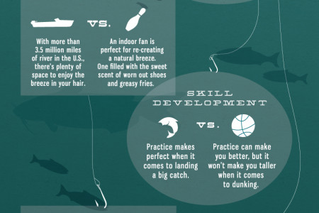Fishing and Boating vs. Mainstream Sports Infographic