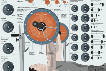 Fitness Equipment Infographic