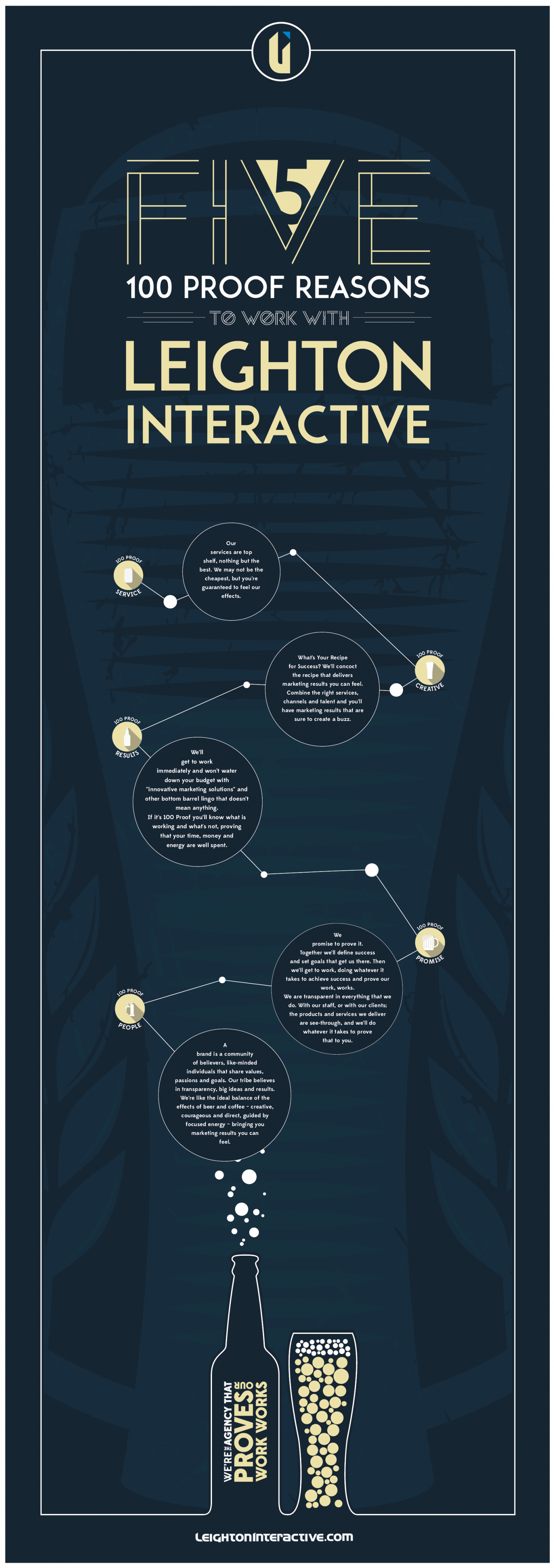Five #100Proof Reasons to Work with Leighton Interactive Infographic